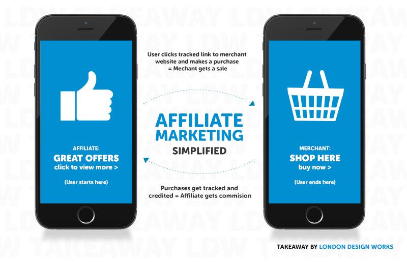 LDW Takeaway What Is Affiliate Marketing